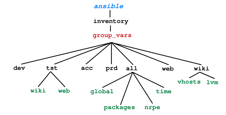 Group variables